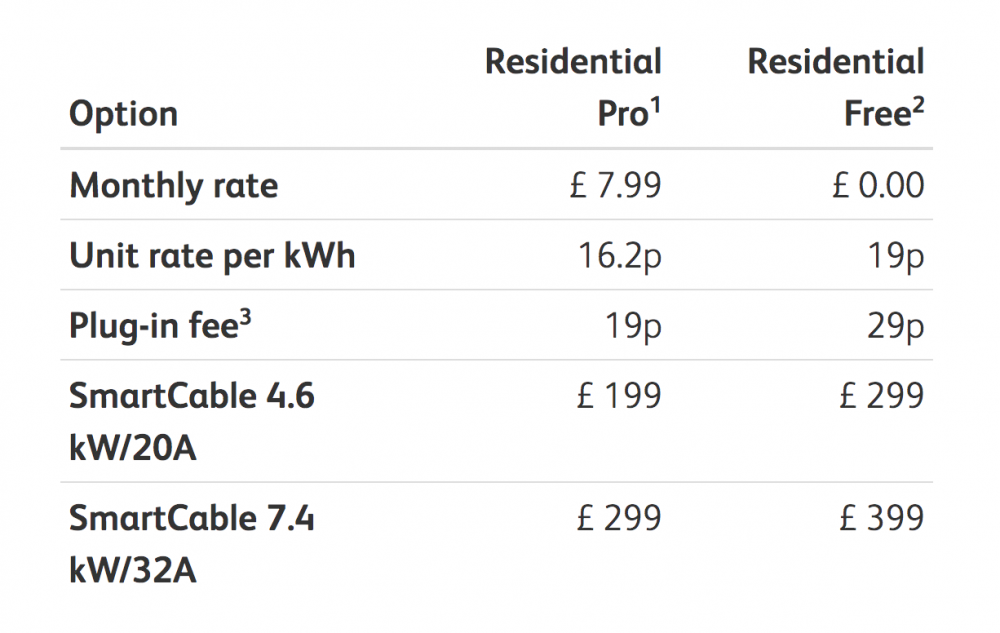 Ubitricity car charging costs
