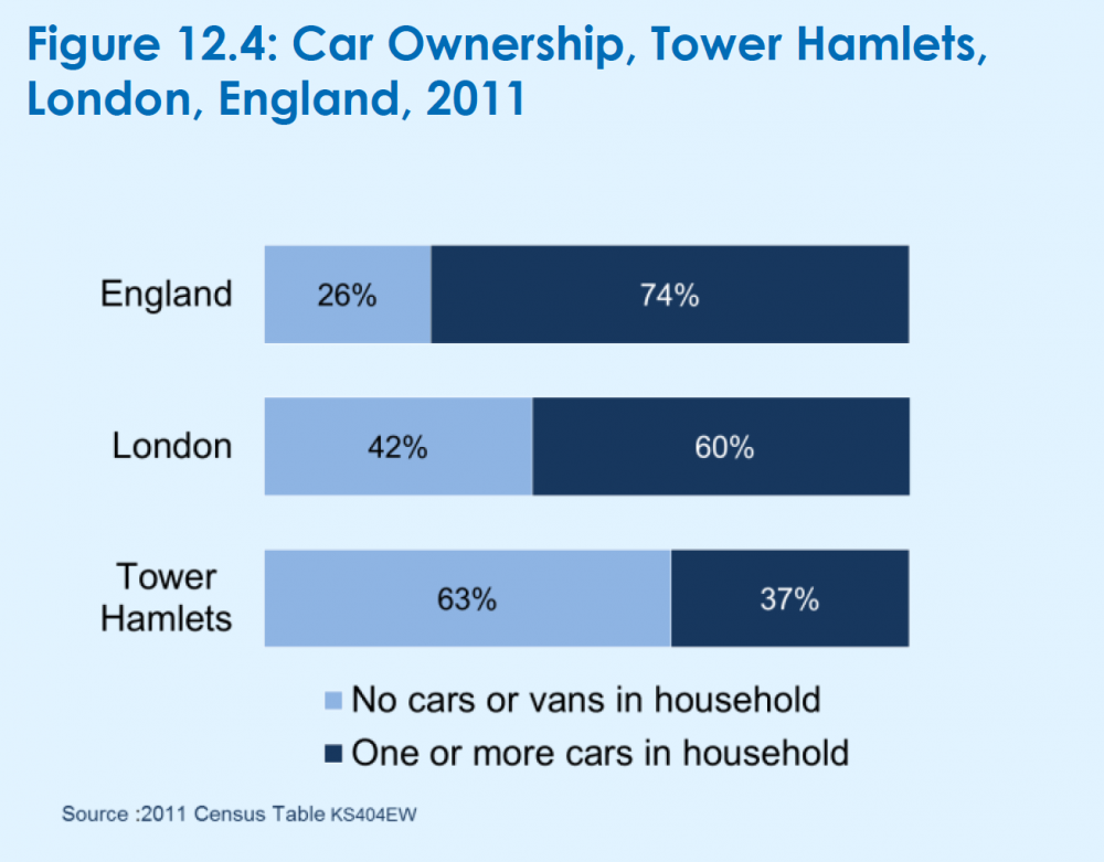 Last census shows Tower Hamlets only 37% car ownership
