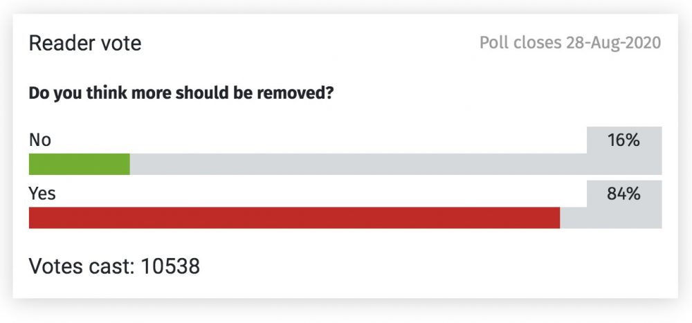 84% of Brighton Argus readers said more of the cycle lanes should be removed.
