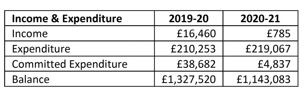 Action for Bow Income & Expenditure 2019-2021