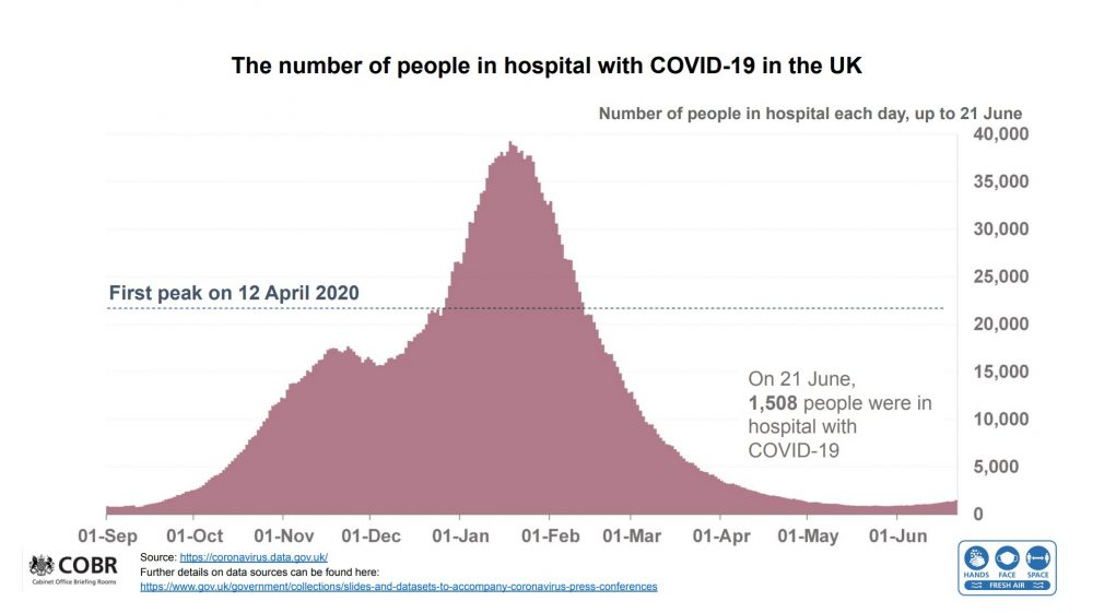 Cabinet Office Data Hospitalisations to 21 June 2021