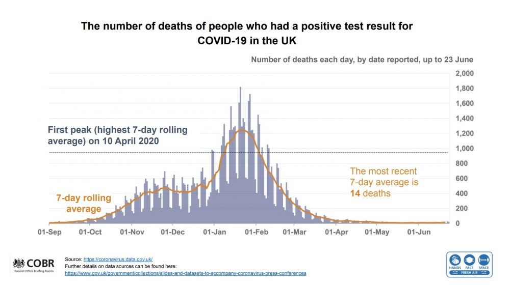 Cabinet Office Data covid deaths to 23 June 2021