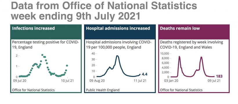 ONS Covid data 9th July 2021